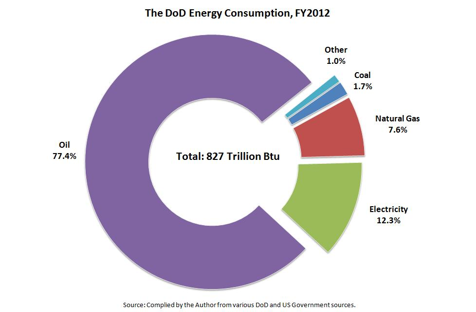 The-DoD-Energy-Consumption-2012