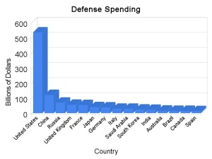 bar-chart-defense-spending